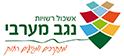 Western Negev Cluster